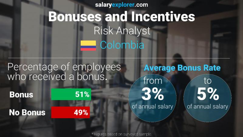Annual Salary Bonus Rate Colombia Risk Analyst