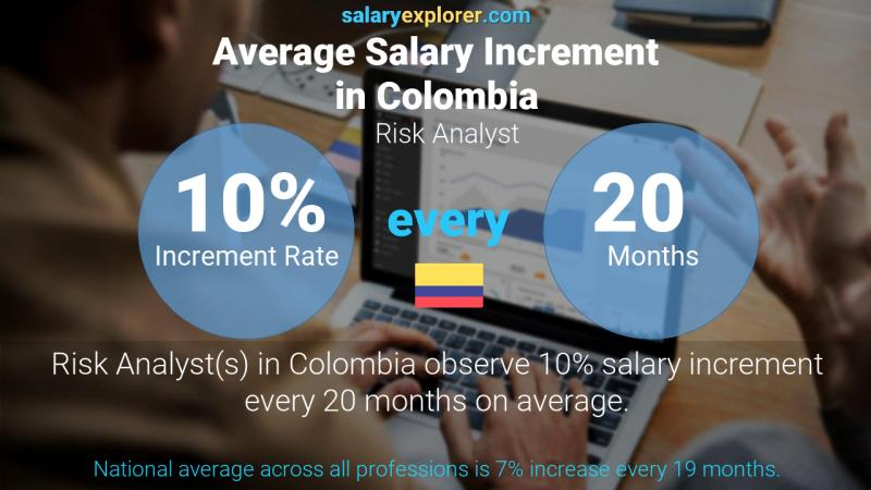 Annual Salary Increment Rate Colombia Risk Analyst