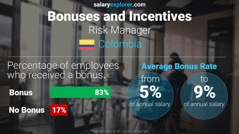 Annual Salary Bonus Rate Colombia Risk Manager
