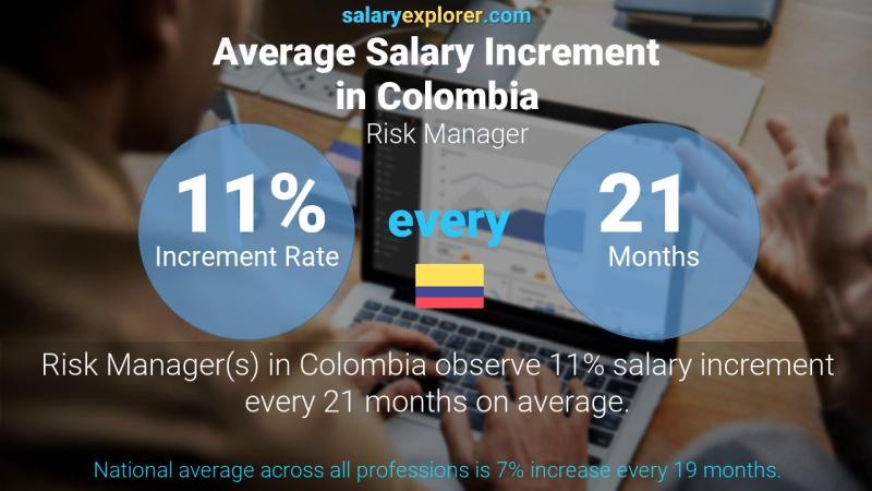 Annual Salary Increment Rate Colombia Risk Manager