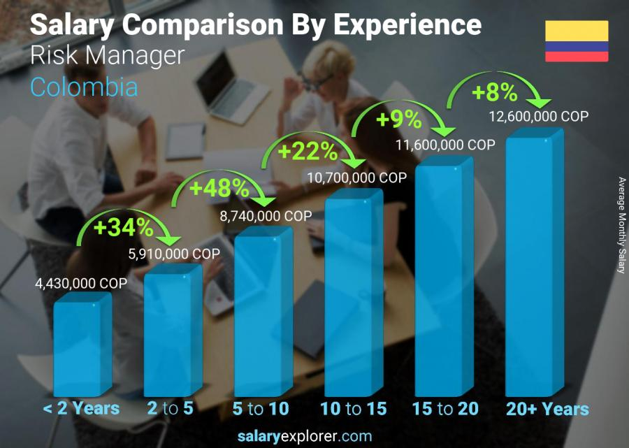 Salary comparison by years of experience monthly Colombia Risk Manager
