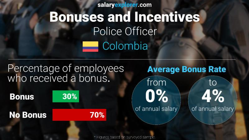 Annual Salary Bonus Rate Colombia Police Officer