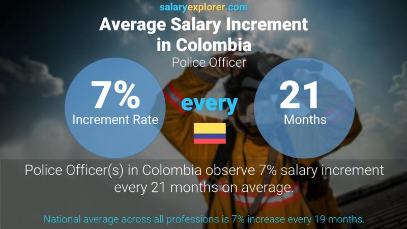 Annual Salary Increment Rate Colombia Police Officer