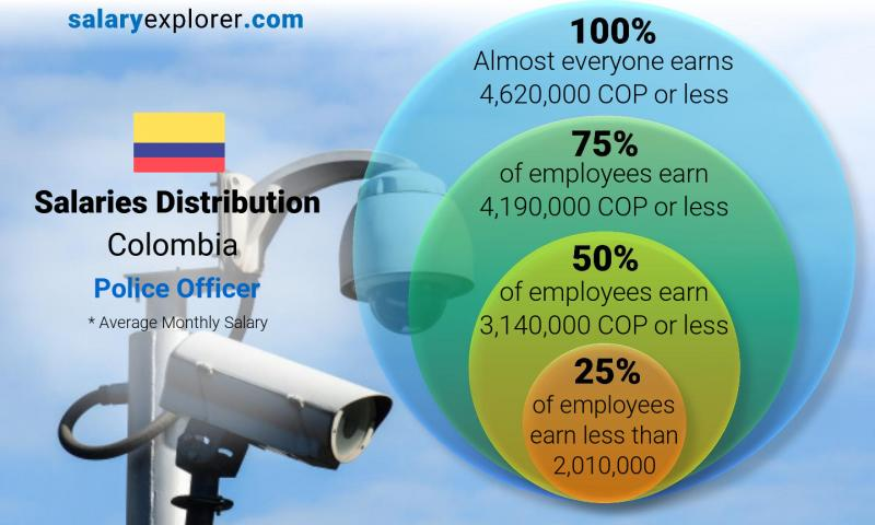 Median and salary distribution monthly Colombia Police Officer