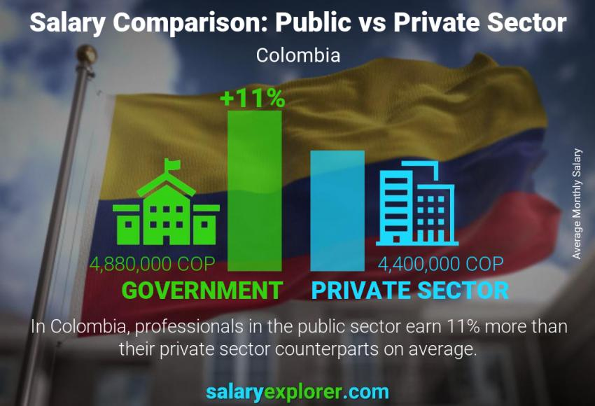 Public vs private sector salaries monthly Colombia