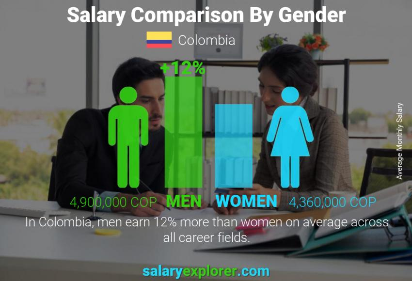 Salary comparison by gender monthly Colombia