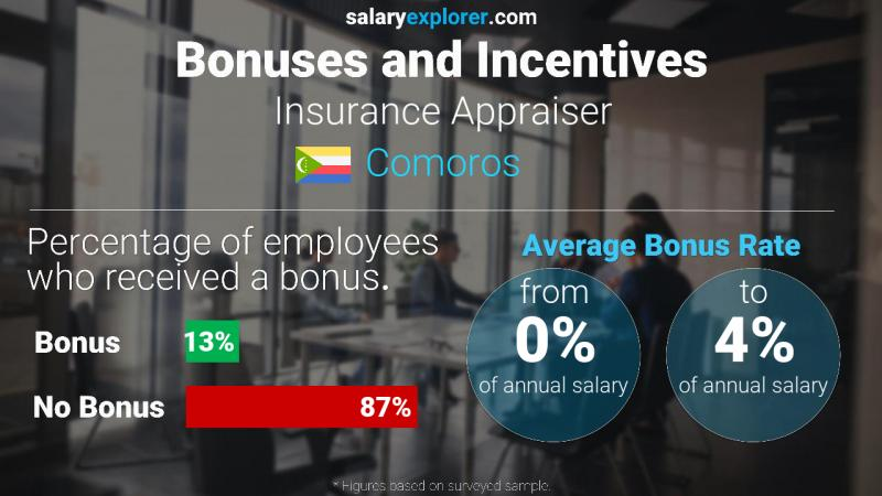 Annual Salary Bonus Rate Comoros Insurance Appraiser