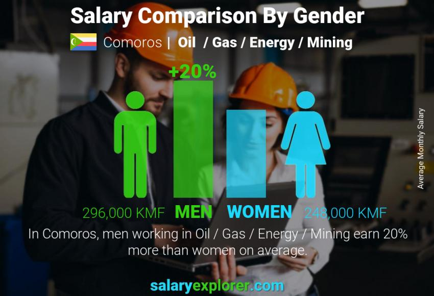 Salary comparison by gender monthly Comoros Oil  / Gas / Energy / Mining
