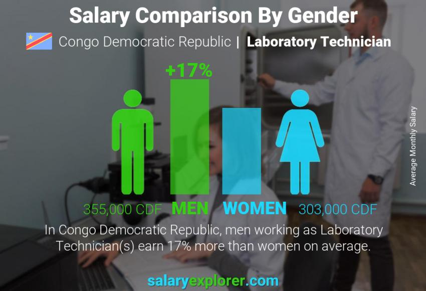 Salary comparison by gender monthly Congo Democratic Republic Laboratory Technician