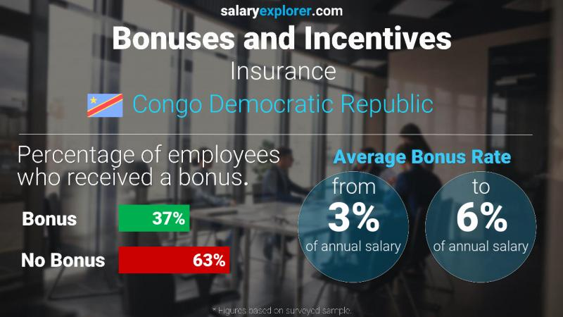 Annual Salary Bonus Rate Congo Democratic Republic Insurance
