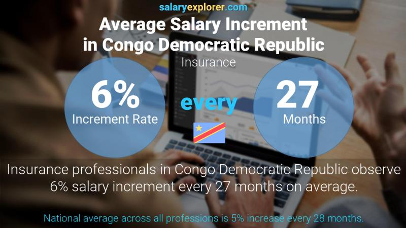 Annual Salary Increment Rate Congo Democratic Republic Insurance