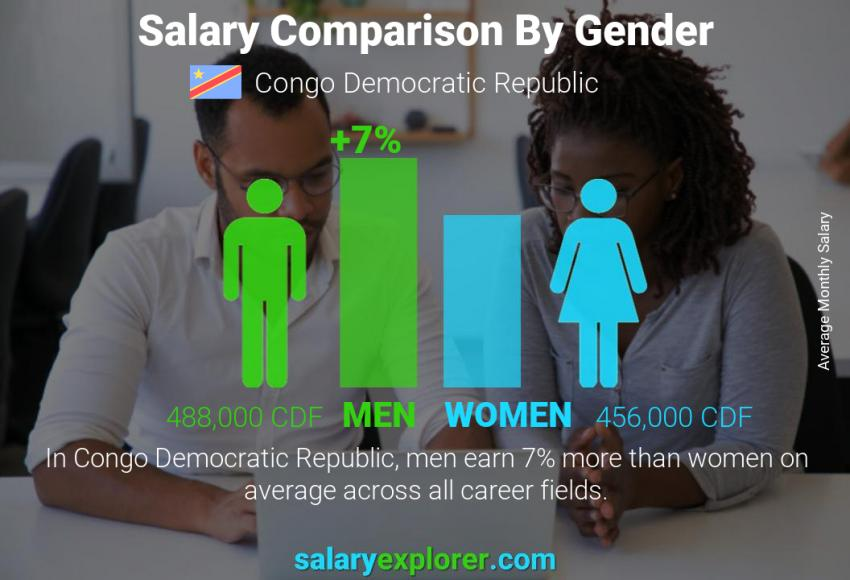 Salary comparison by gender monthly Congo Democratic Republic
