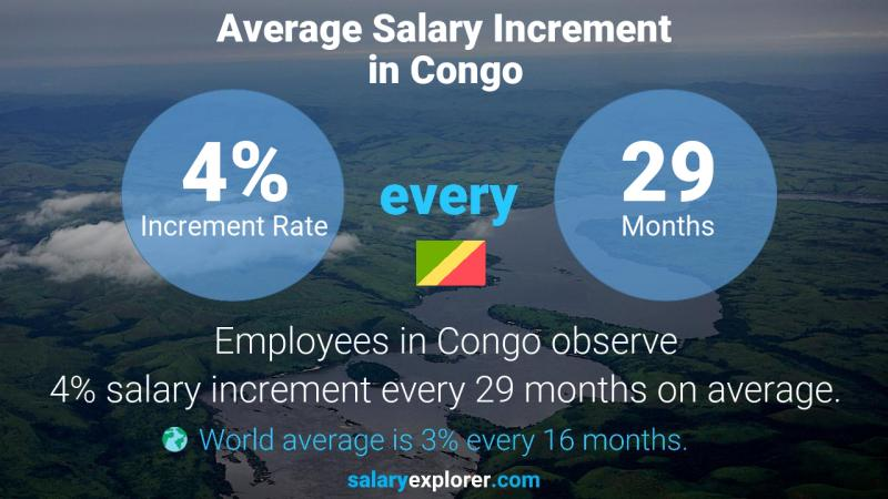 Annual Salary Increment Rate Congo
