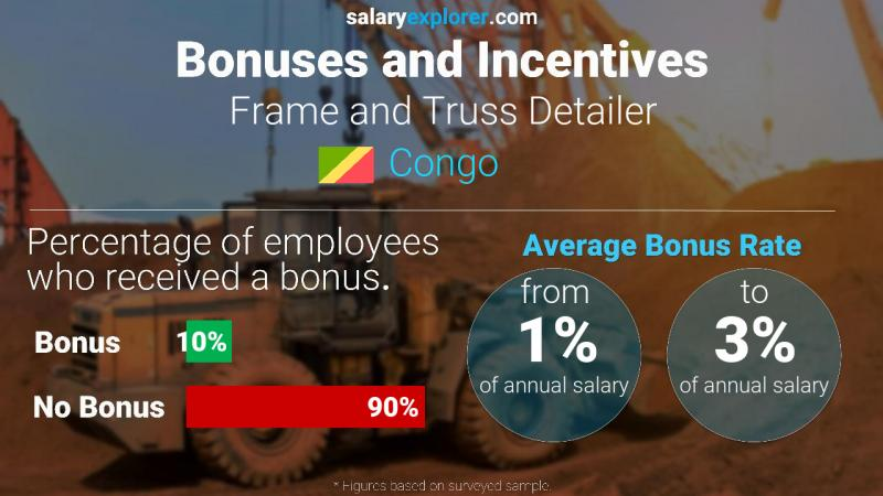 Annual Salary Bonus Rate Congo Frame and Truss Detailer