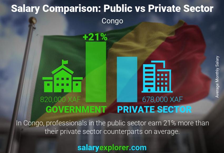 Public vs private sector salaries monthly Congo