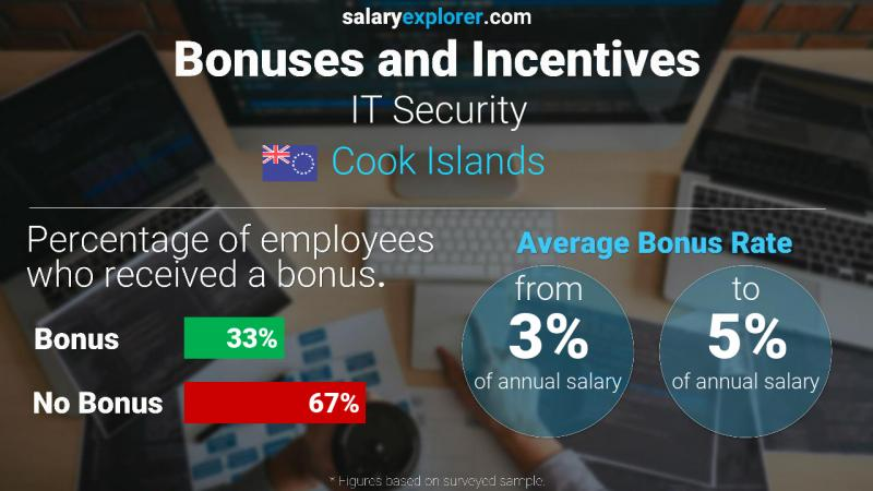Annual Salary Bonus Rate Cook Islands IT Security