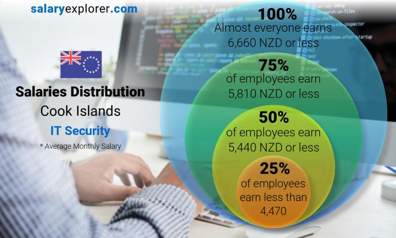 Median and salary distribution monthly Cook Islands IT Security