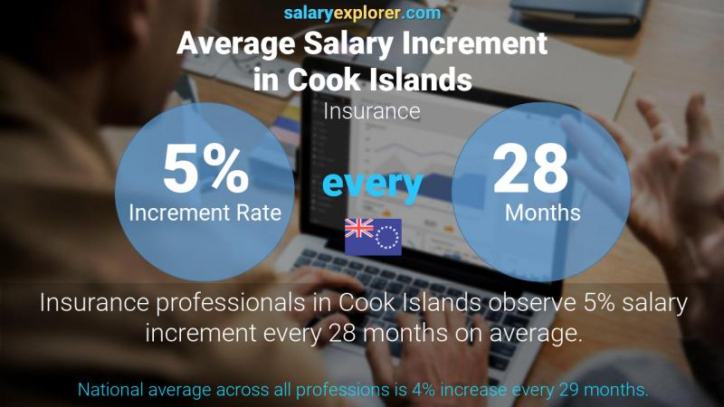 Annual Salary Increment Rate Cook Islands Insurance