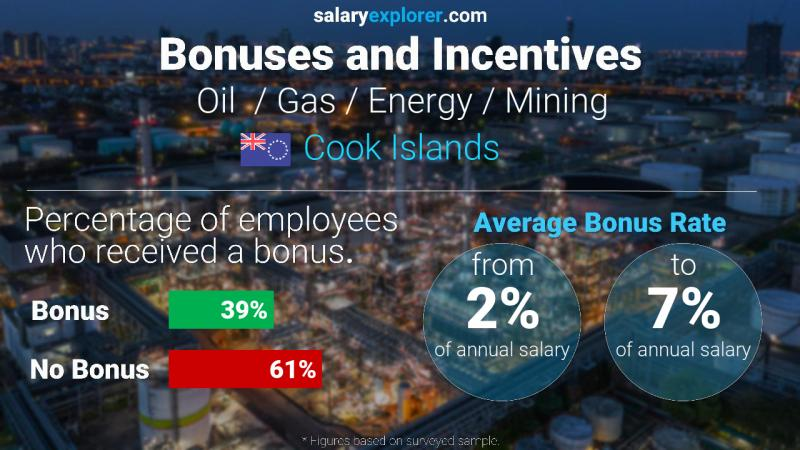 Annual Salary Bonus Rate Cook Islands Oil  / Gas / Energy / Mining