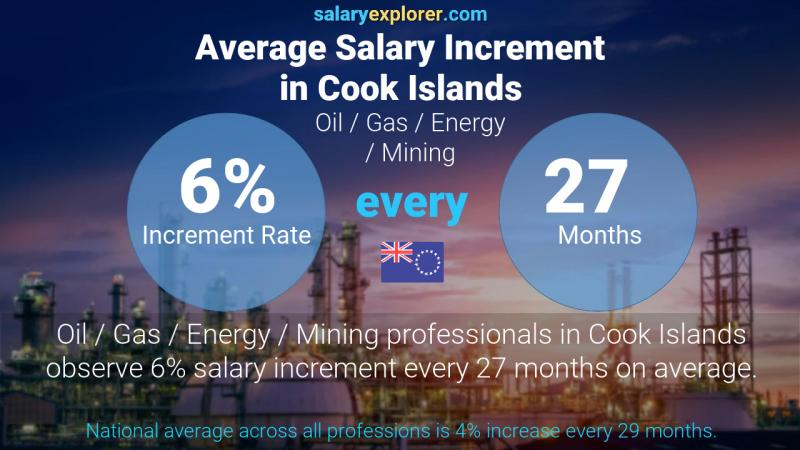 Annual Salary Increment Rate Cook Islands Oil  / Gas / Energy / Mining