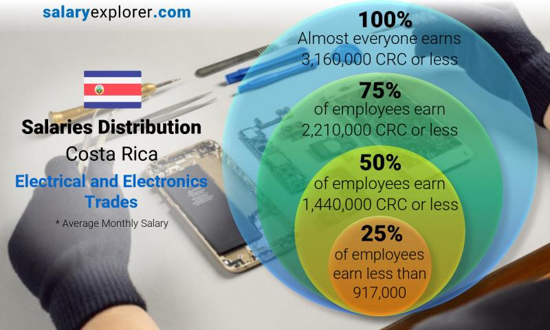 Median and salary distribution monthly Costa Rica Electrical and Electronics Trades