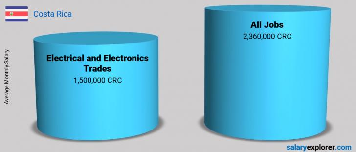Salary Comparison Between Electrical and Electronics Trades and Electrical and Electronics Trades monthly Costa Rica