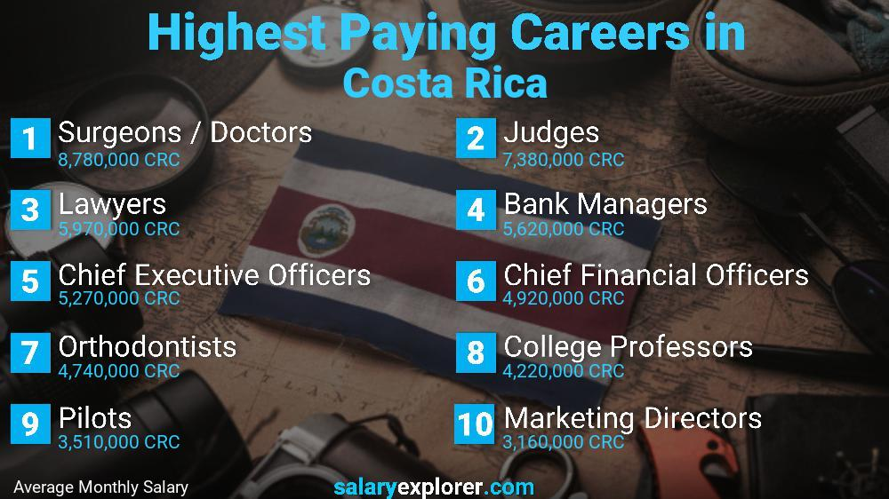 Highest Paying Jobs In Costa Rica