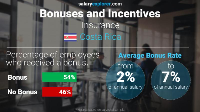 Annual Salary Bonus Rate Costa Rica Insurance