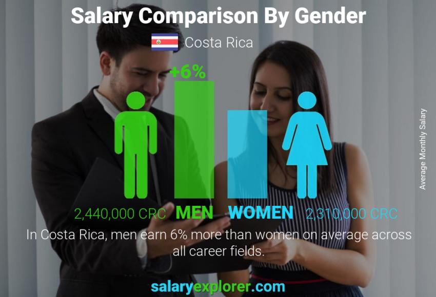 Salary comparison by gender monthly Costa Rica