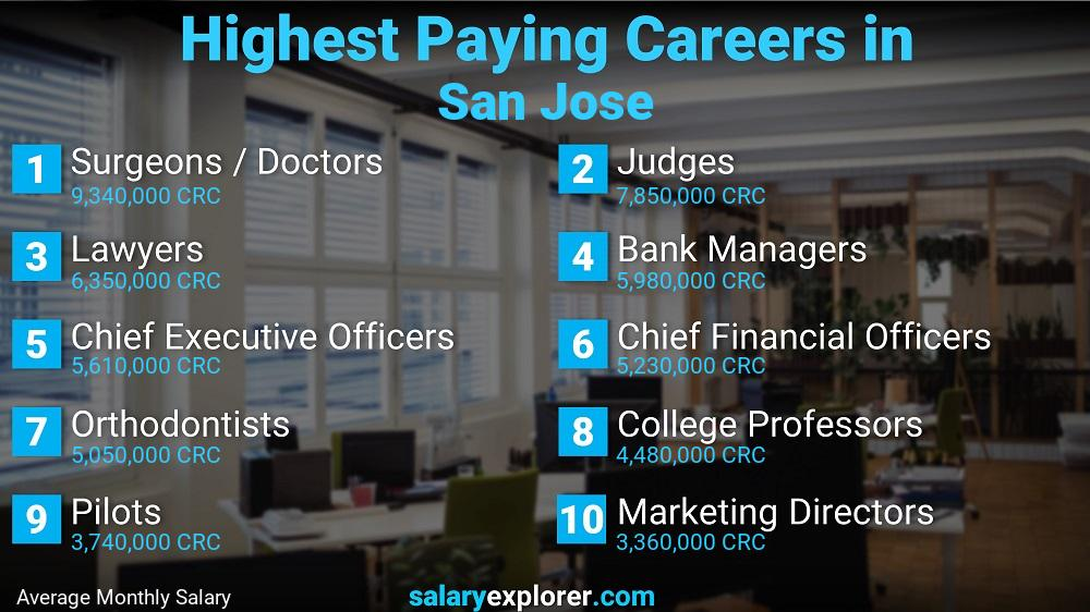 Highest Paying Jobs In San Jose