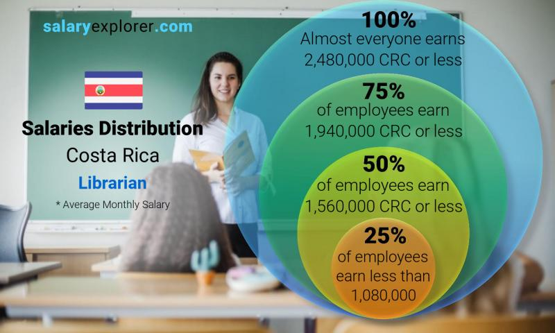 Median and salary distribution monthly Costa Rica Librarian