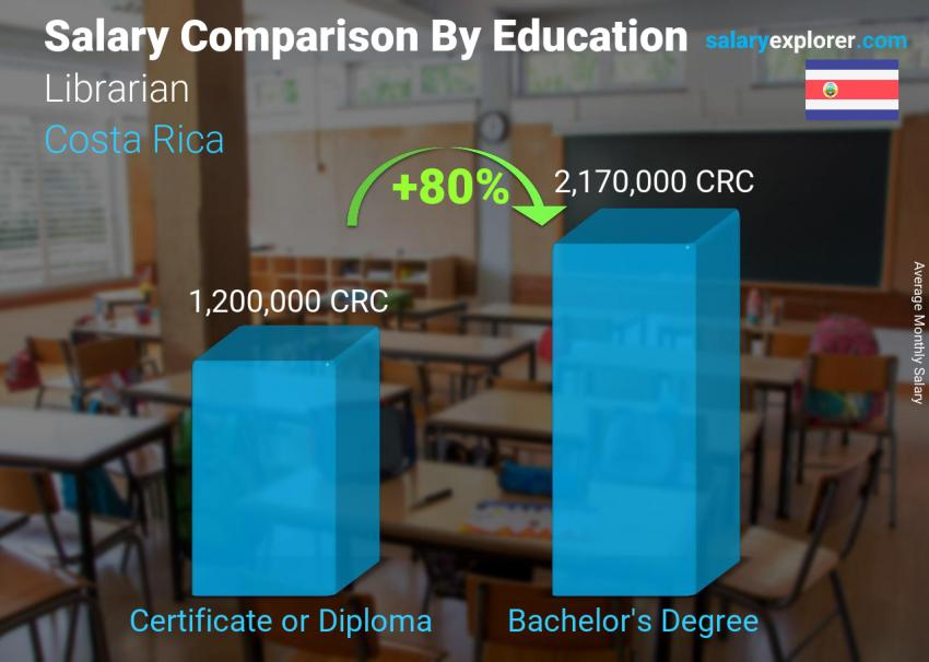 Salary comparison by education level monthly Costa Rica Librarian