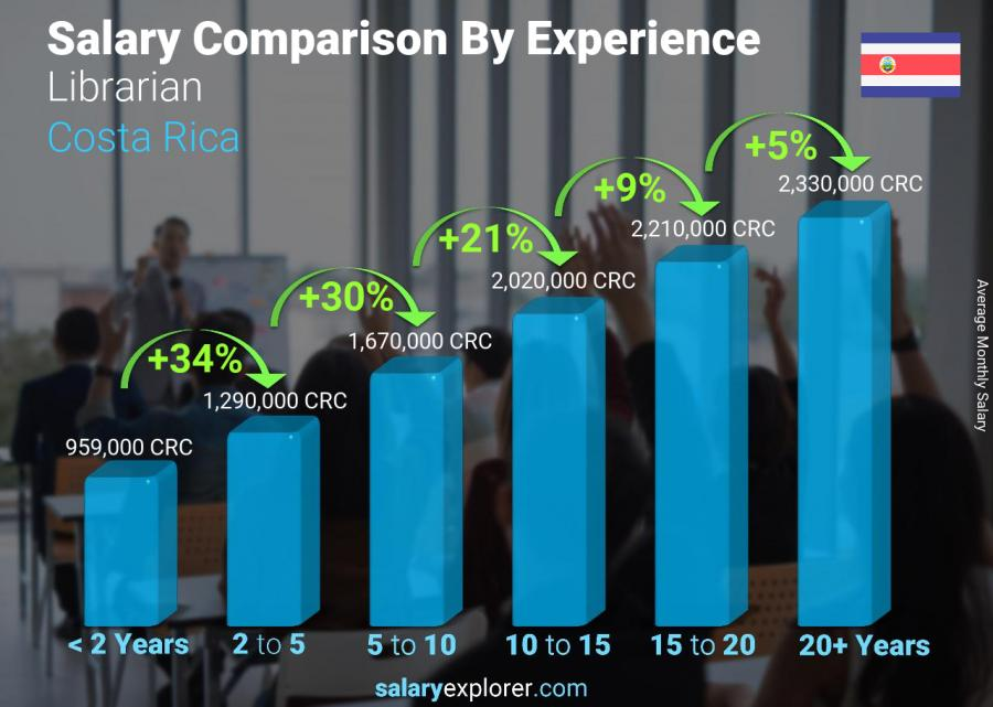 Salary comparison by years of experience monthly Costa Rica Librarian