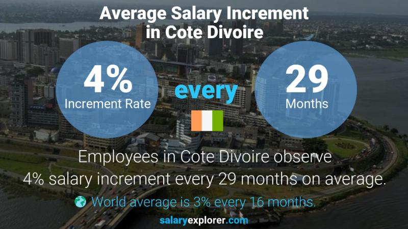 Annual Salary Increment Rate Cote Divoire