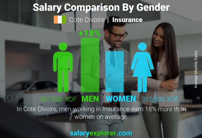 Salary comparison by gender monthly Cote Divoire Insurance