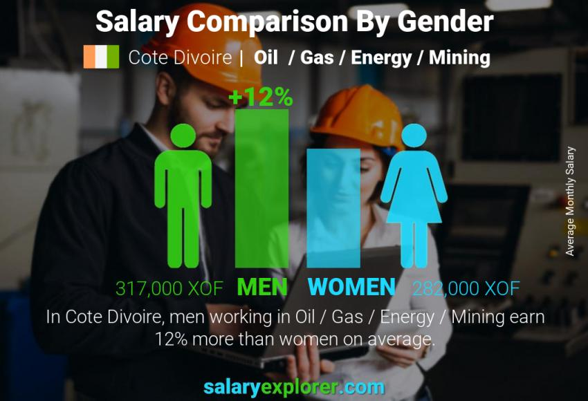 Salary comparison by gender monthly Cote Divoire Oil  / Gas / Energy / Mining