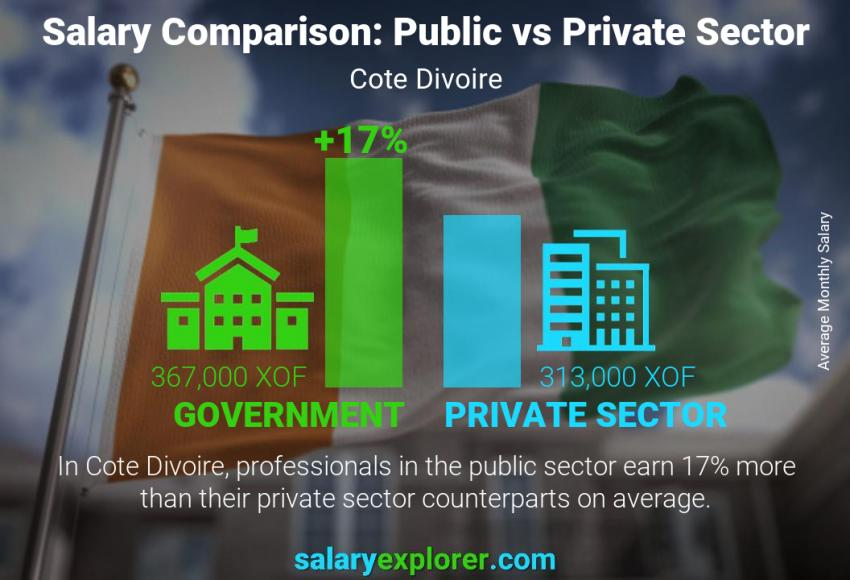 Public vs private sector salaries monthly Cote Divoire