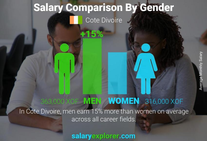 Salary comparison by gender monthly Cote Divoire