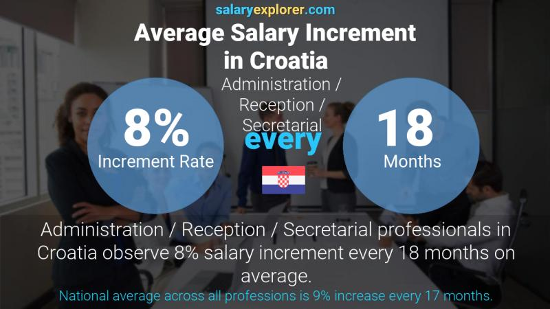 Annual Salary Increment Rate Croatia Administration / Reception / Secretarial