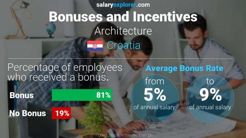 Annual Salary Bonus Rate Croatia Architecture