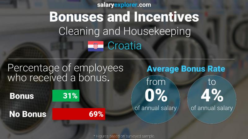 Annual Salary Bonus Rate Croatia Cleaning and Housekeeping