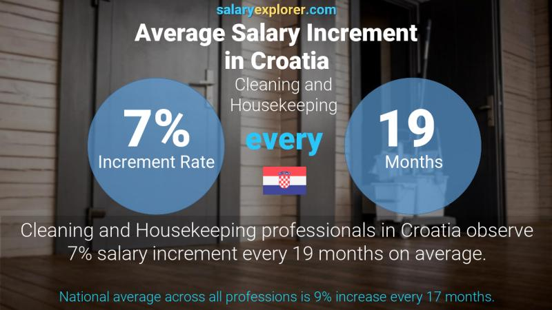 Annual Salary Increment Rate Croatia Cleaning and Housekeeping