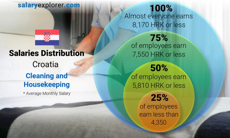 Median and salary distribution monthly Croatia Cleaning and Housekeeping