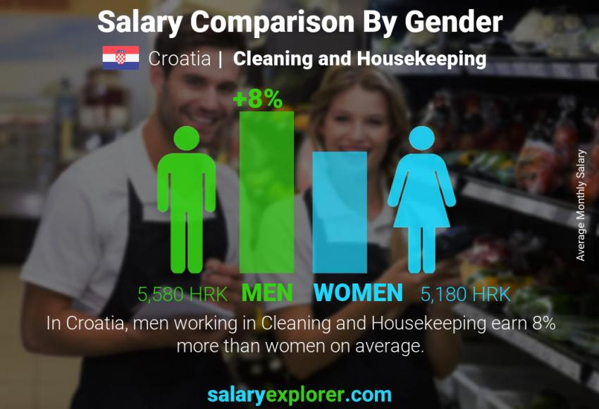 Salary comparison by gender monthly Croatia Cleaning and Housekeeping