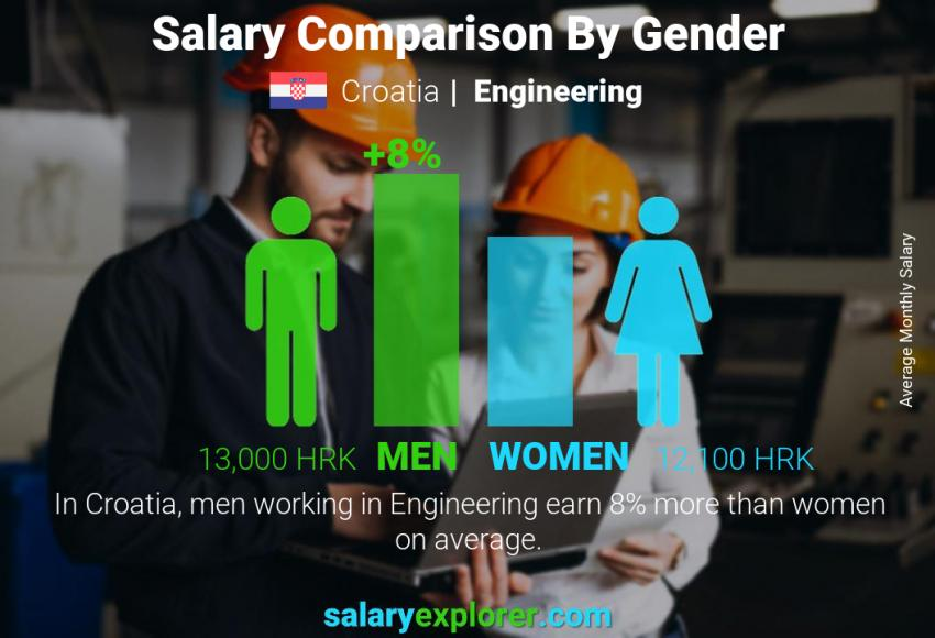 Salary comparison by gender monthly Croatia Engineering