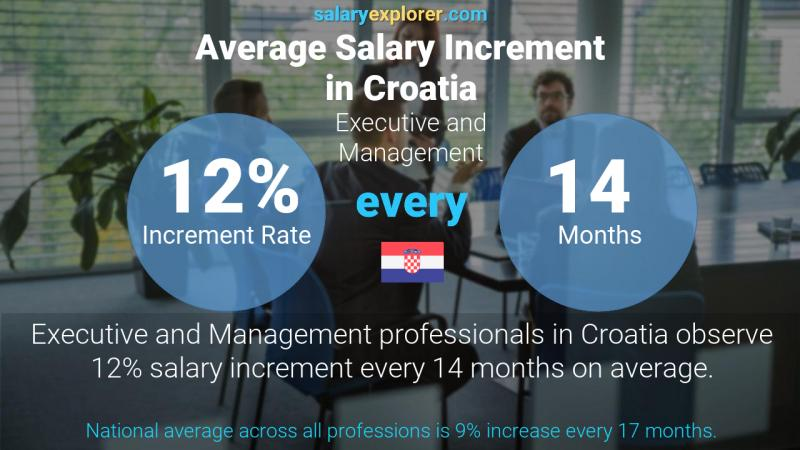 Annual Salary Increment Rate Croatia Executive and Management