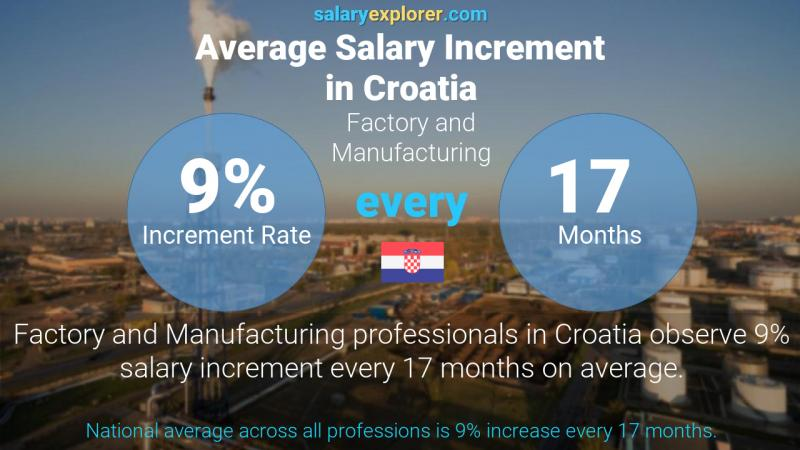 Annual Salary Increment Rate Croatia Factory and Manufacturing