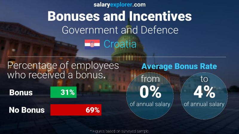 Annual Salary Bonus Rate Croatia Government and Defence