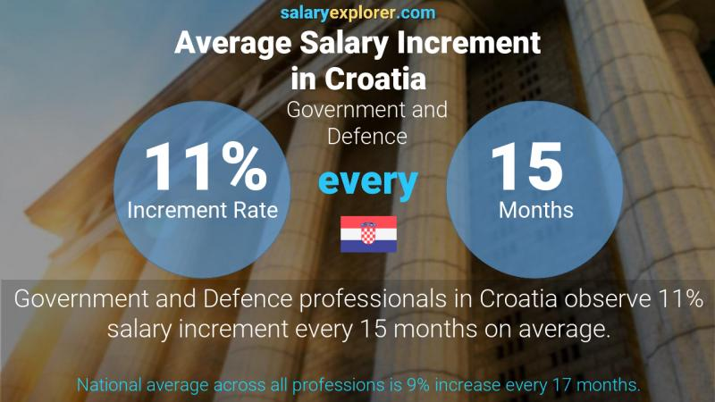 Annual Salary Increment Rate Croatia Government and Defence