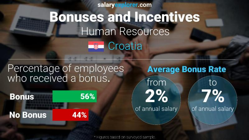 Annual Salary Bonus Rate Croatia Human Resources